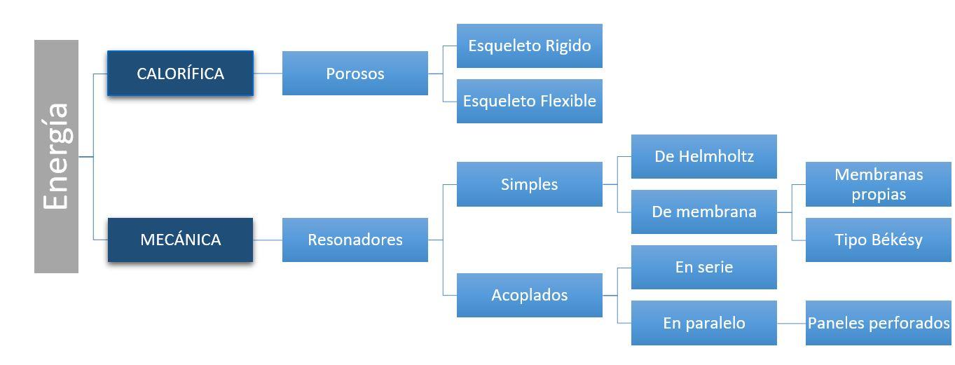 Diagrama de principales materiales absorbentes segun sus procesos y mecanismos de degradación. Absorción acústica